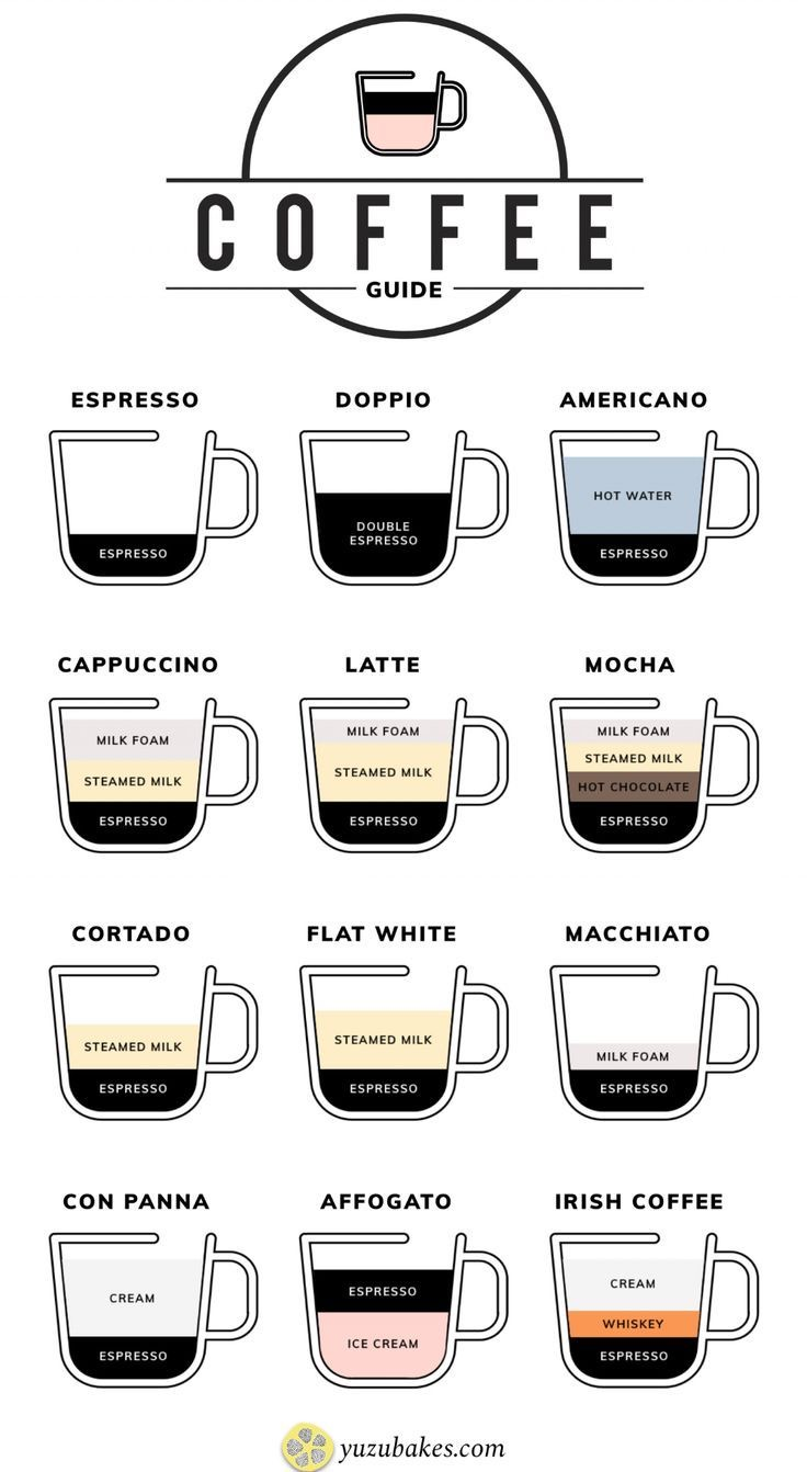 Coffee Guide to how coffee affects your body